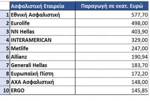 Οι δέκα πρώτες σε παραγωγή ασφαλιστικές εταιρείες της χώρας!